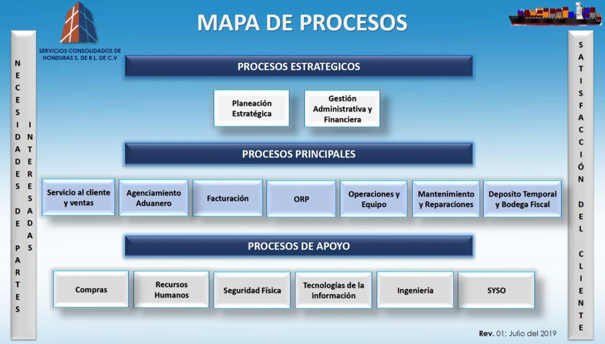 Mapa de Procesos SCDEH